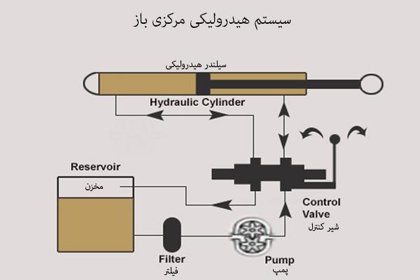 سیستم هیدرولیکی باز