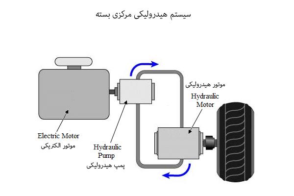 سیستم هیدرولیکی مرکزی بسته