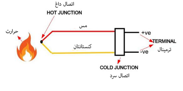 ساختار ترموکوپل